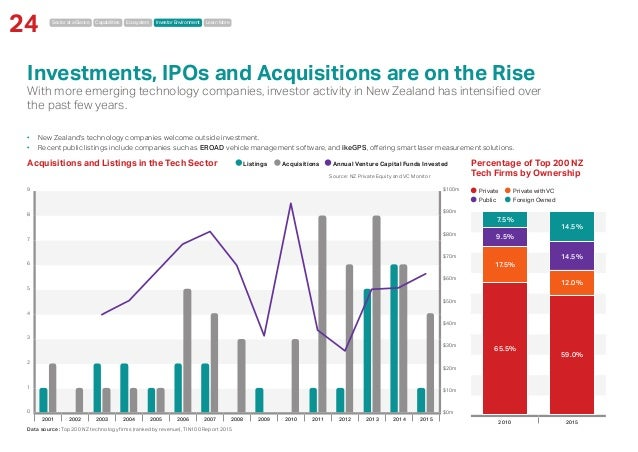 Sector at a Glance Capabilities Ecosystem Investor Environment Learn More 24 Investments, IPOs and Acquisitions are on the...
