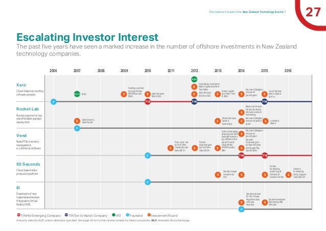 27The Investor's Guide to the New Zealand Technology Sector / Escalating Investor Interest The past five years have seen a...