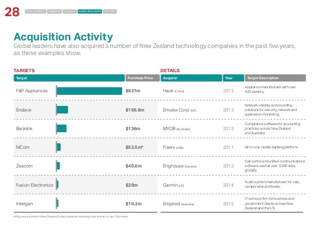 Sector at a Glance Capabilities Ecosystem Investor Environment Learn More 28 Acquisition Activity Global leaders have also...