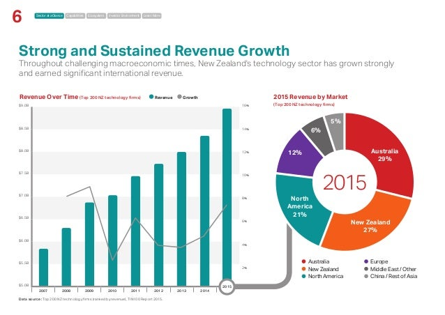 Sector at a Glance Capabilities Ecosystem Investor Environment Learn More 6 $9.0B $8.5B $8.0B $7.5B $7.0B $6.5B $6.0B $5,5...