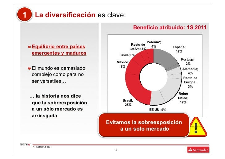 1      La diversificación es clave:                                                    Beneficio atribuido: 1S 2011       ...