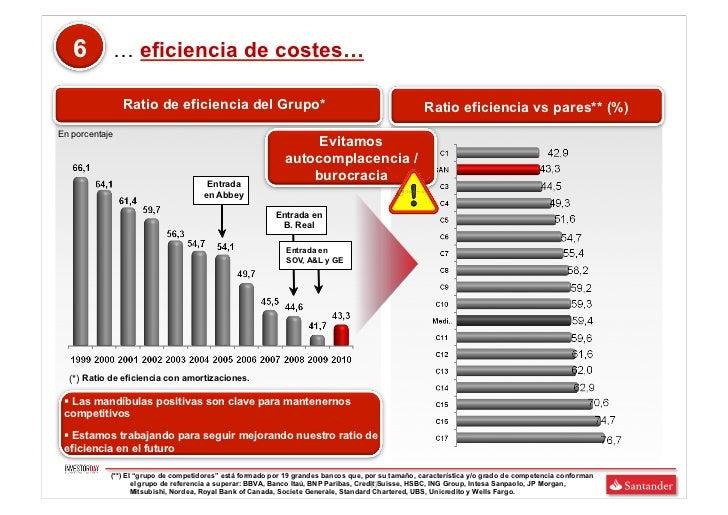 6        … eficiencia de costes…                Ratio de eficiencia del Grupo*                                            ...