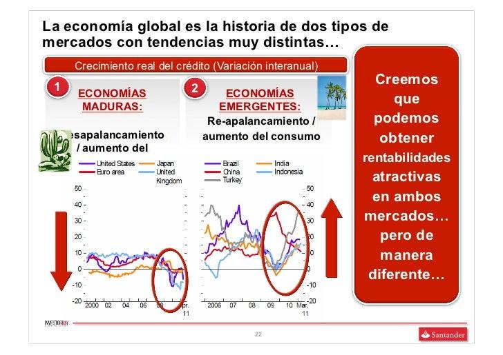 La economía global es la historia de dos tipos demercados con tendencias muy distintas…     Crecimiento real del crédito (...