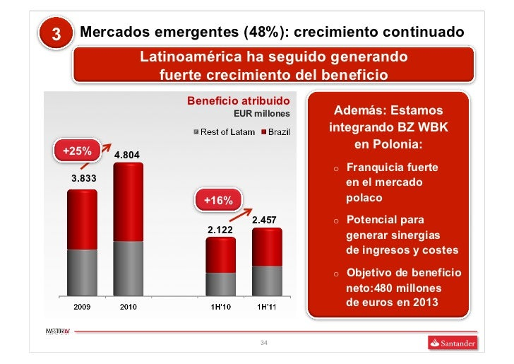 3     Mercados emergentes (48%): crecimiento continuado                 Latinoamérica ha seguido generando                ...