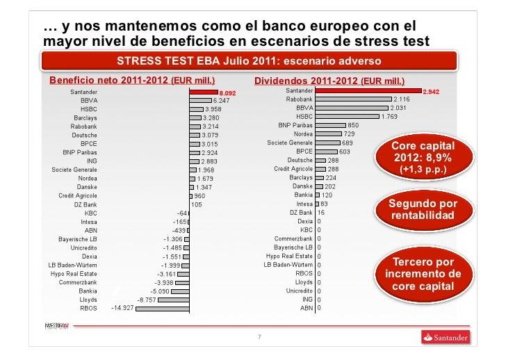 … y nos mantenemos como el banco europeo con elmayor nivel de beneficios en escenarios de stress test              STRESS ...