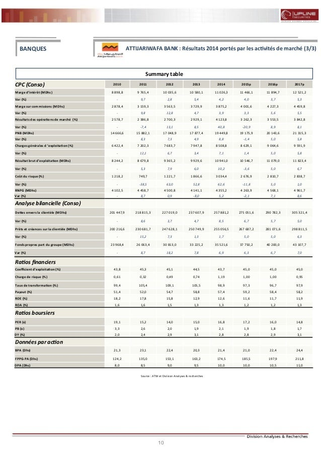 10 FLASH RESULTATS S1-2012 Summary table CPC (Conso) 2010 2011 2012 2013 2014 2015p 2016p 2017p Marge d'intérêt (MDhs) 8 8...
