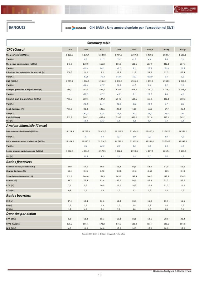 13 FLASH RESULTATS S1-2012 Summary table CPC (Conso) 2010 2011 2012 2013 2014 2015p 2016p 2017p Marge d'intérêt (MDhs) 1 1...