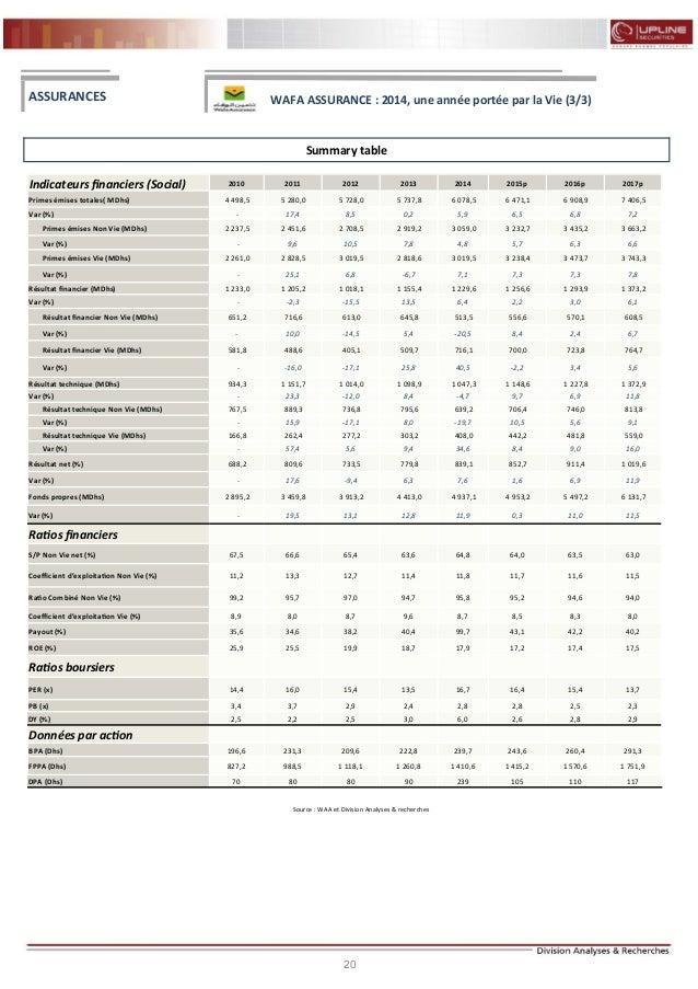 20 FLASH RESULTATS S1-2012 Summary table Source : WAA et Division Analyses & recherches ASSURANCES Indicateurs financiers ...