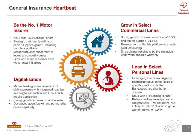 Visa Momentum Car Insurance