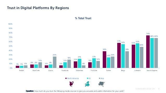 Investor use of digital media 2018