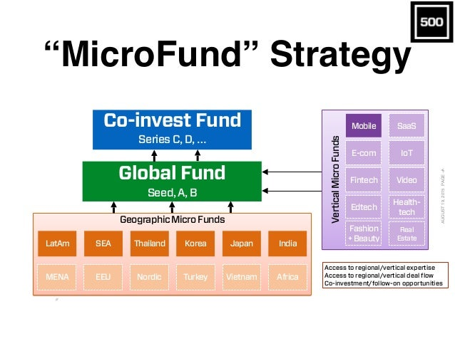 """""""MicroFund"""" Strategy CONFIDENTIAL / / AUGUST19,2015PAGE‹#› Micro funds and Main funds Global Fund Seed, A, B Access to reg..."""
