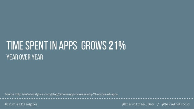 @Braintree_Dev / @SeraAndroid#InvisibleApps Time spent in apps grows 21% Year over Year Source: http://info.localytics.com...