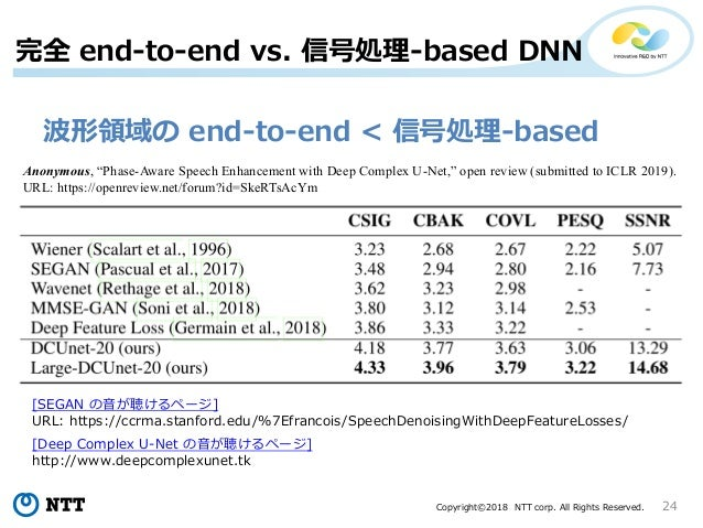 Copyright©2018 NTT corp. All Rights Reserved. 24 完全 end-to-end vs. 信号処理-based DNN 波形領域の end-to-end < 信号処理-based Anonymous,...