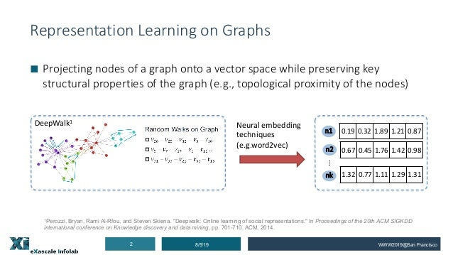 Representation Learning on Complex Graphs Slide 2