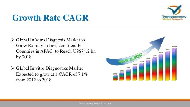 global in vitro diagnostics ivd market to Despite global economic and industry challenges, in vitro diagnostics (ivd) markets are growing robustly at double the rate of the global pharmaceutical industry.