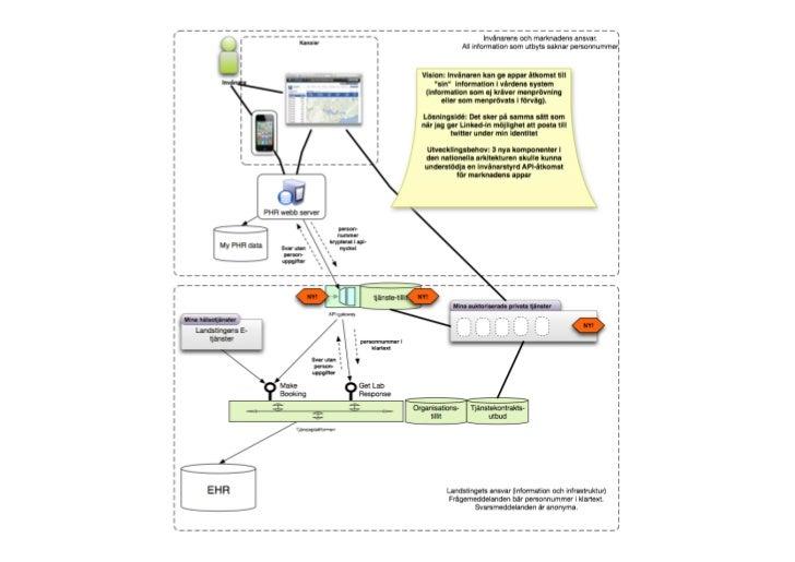Aktorisering av webb-‐appar i MVK                                          Web Page Title          https://appa...