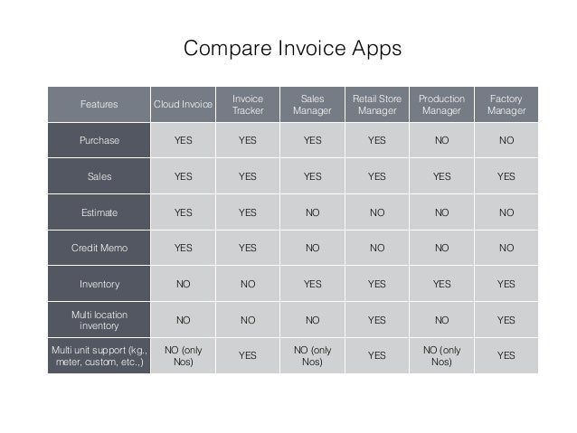 Invoice And Inventory Apps Features Matrix IPhone IPad By SuperNo - Invoice tracker app