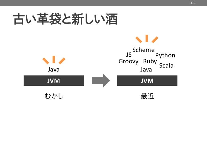 Java 7 invokedynamic の概要