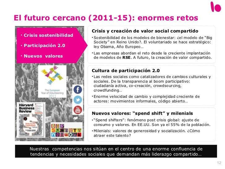 <ul><li>Crisis sostenibilidad </li></ul><ul><li>Participación 2.0 </li></ul><ul><li>Nuevos  valores </li></ul>Crisis y cre...
