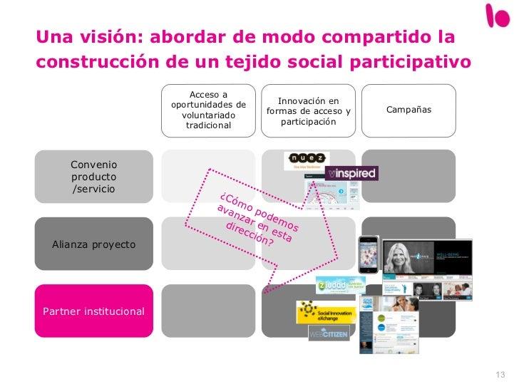 Una visión: abordar de modo compartido la construcción de un tejido social participativo Acceso a oportunidades de volunta...