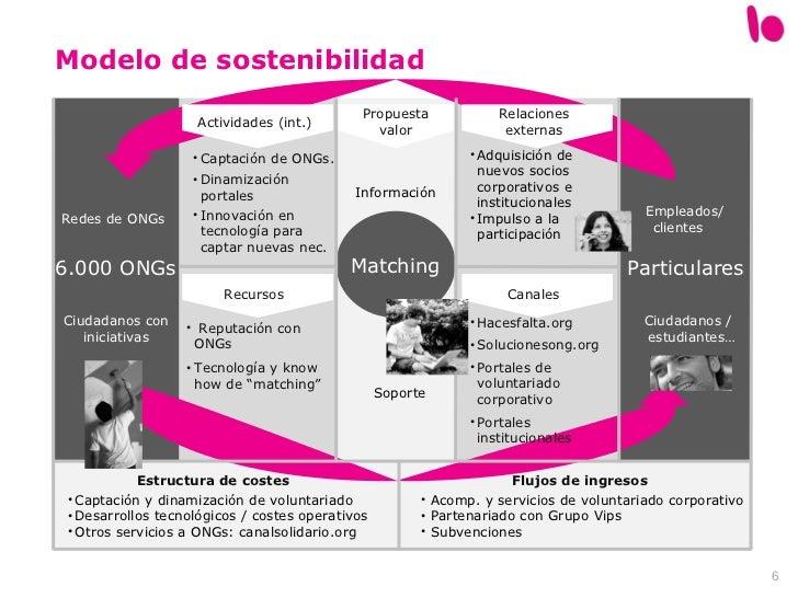 Modelo de sostenibilidad Estructura de costes Flujos de ingresos Actividades (int.) Recursos Propuesta valor Relaciones ex...