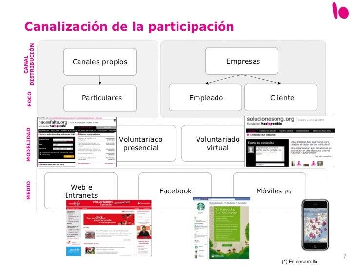 Canalización de la participación CANAL DISTRIBUCIÓN Móviles  (*) Web e Intranets Facebook FOCO Voluntariado virtual Volunt...