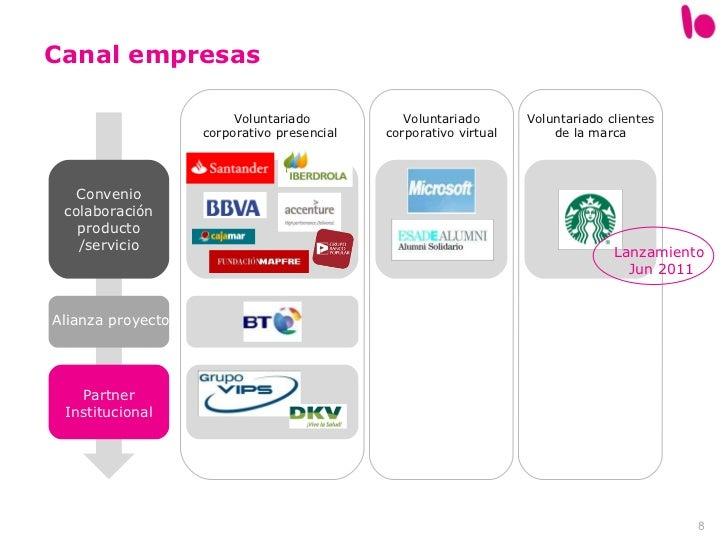 Canal empresas Voluntariado corporativo presencial  Voluntariado clientes de la marca Partner Institucional Convenio colab...