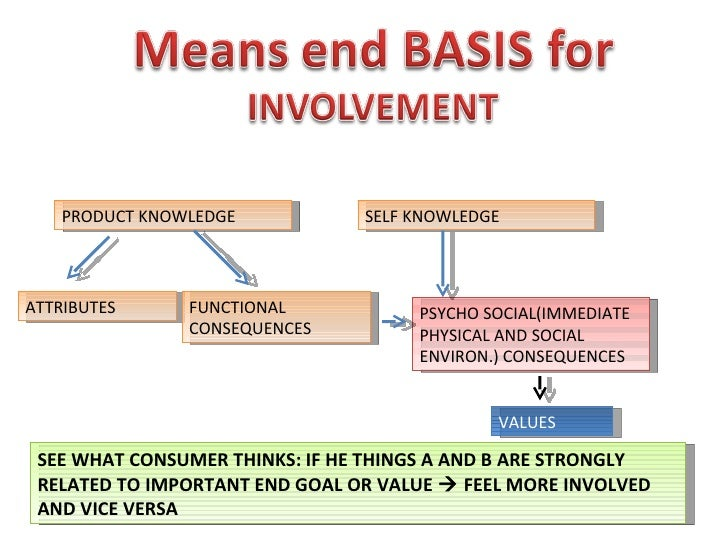 consumer behavior involvement Consumer behaviour is the study of individuals, groups, or organizations and all  the activities  regardless of whether the consumer faces a high or low  involvement purchase, he or she needs to work through a number of distinct  stages of a.