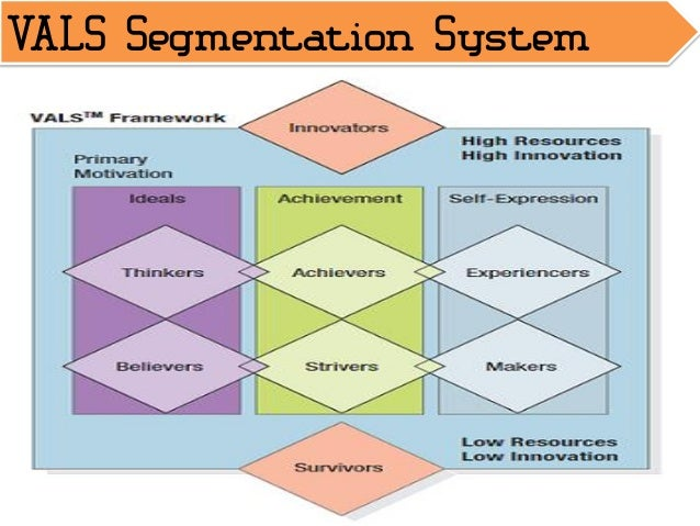 vals segmentation system Market definition, market segmentation and brand positioning  segmentation sticks  maintaining a system that needs only routine.