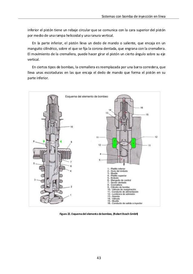 Inyeccion diesel