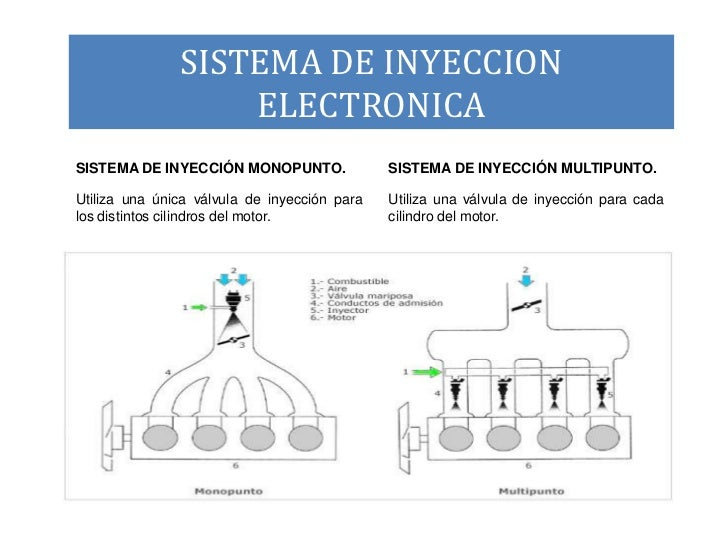 Sistema de inyeccion multipunto pdf