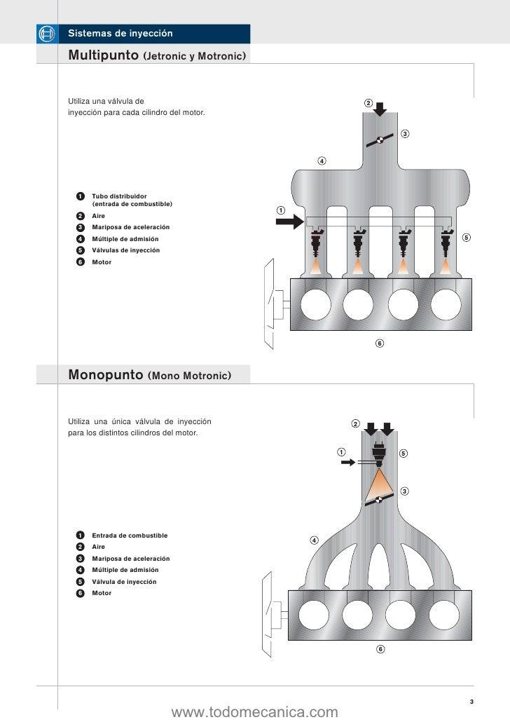 Sistema de inyeccion monopunto y multipunto