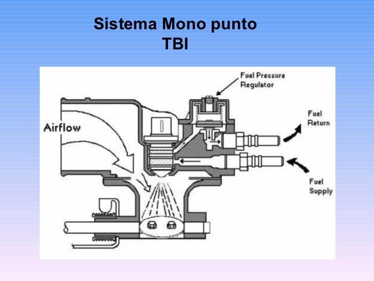 Sistema de inyección monopunto y multipunto pdf
