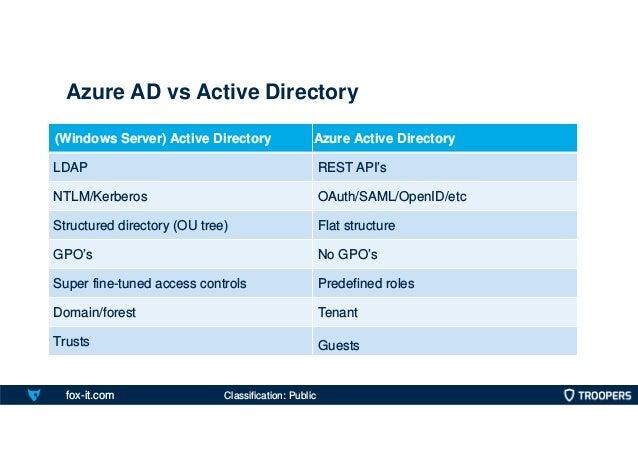 fox-it.com Azure AD vs Active Directory (Windows Server) Active Directory Azure Active Directory LDAP REST API's NTLM/Kerb...