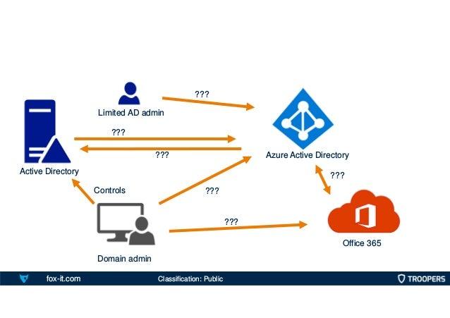 fox-it.com Office 365 Azure Active Directory Active Directory Domain admin Controls ??? ??? ??? Limited AD admin ??? ??? ?...