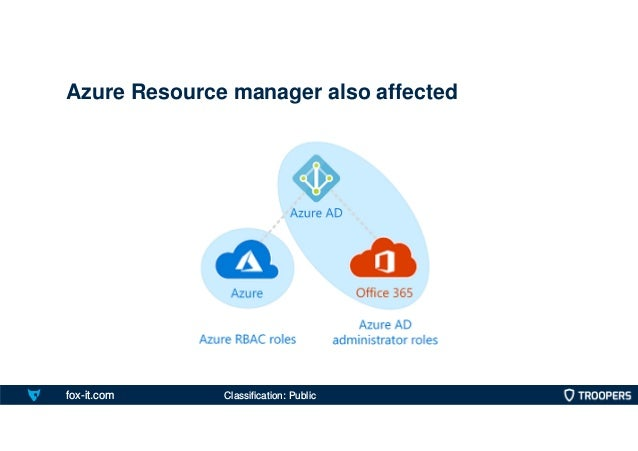 fox-it.com Azure Resource manager also affected Classification: Public