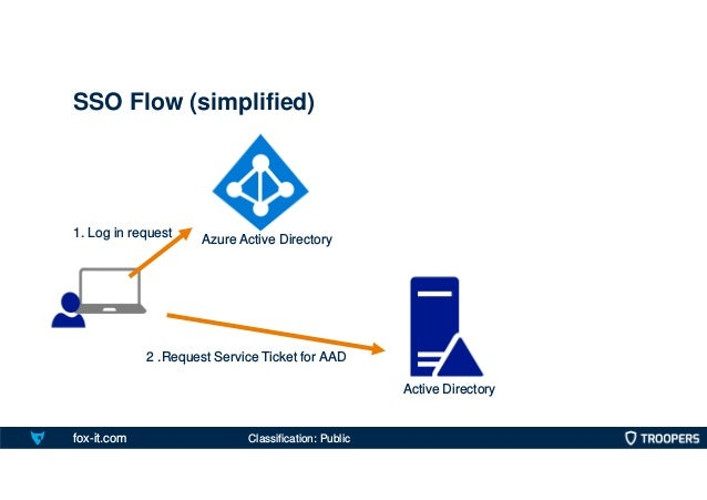 fox-it.com SSO Flow (simplified) 1. Log in request Active Directory 2 .Request Service Ticket for AAD Azure Active Directo...