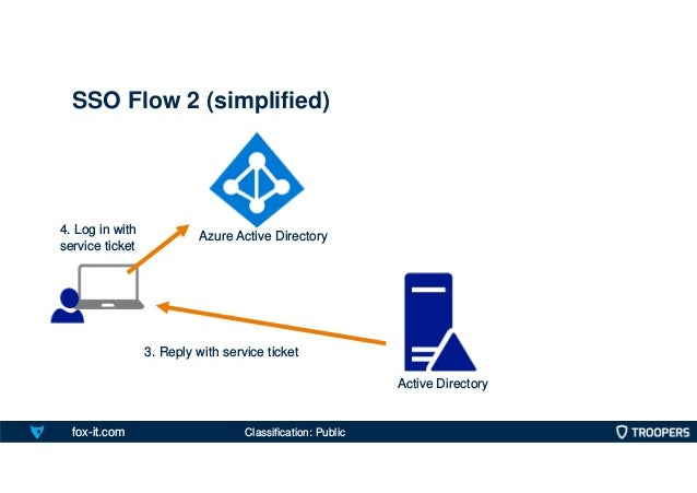 fox-it.com SSO Flow 2 (simplified) Active Directory 3. Reply with service ticket 4. Log in with service ticket Azure Activ...