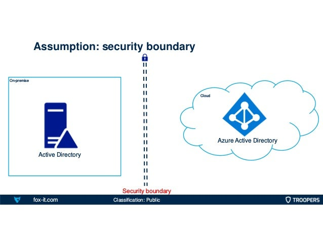 fox-it.com On-premise Assumption: security boundary Cloud Active Directory Azure Active Directory Security boundary Classi...