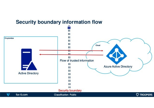 fox-it.com On-premise Security boundary information flow Cloud Active Directory Azure Active Directory Security boundary F...