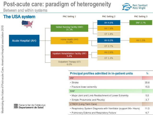 Intermediate care: added value for Integrated Care. The ...