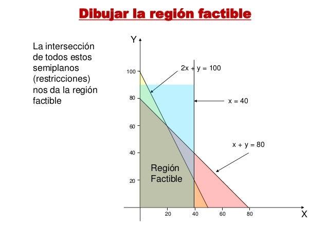 programacion lineal 62 ecg bpm gracias programacion lineal la programación lineal es un procedimiento o algoritmo matemático mediante el cual se resuelve un problema indeterminado.