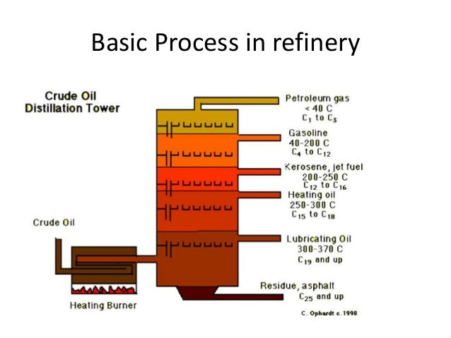 Basic Process in refinery