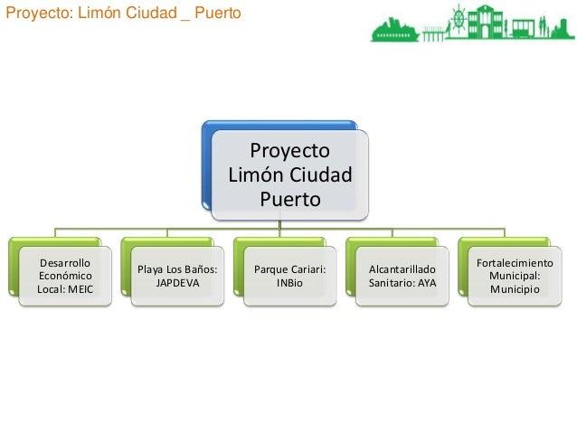 Proyecto: Limón Ciudad _ Puerto  Proyecto Limón Ciudad Puerto Desarrollo Económico Local: MEIC  Playa Los Baños: JAPDEVA  ...