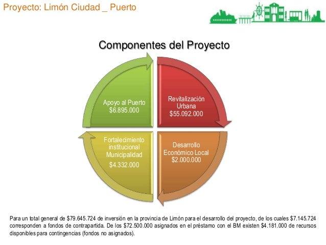 Proyecto: Limón Ciudad _ Puerto  Componentes del Proyecto  Apoyo al Puerto $6.895.000  Revitalización Urbana $55.092.000  ...