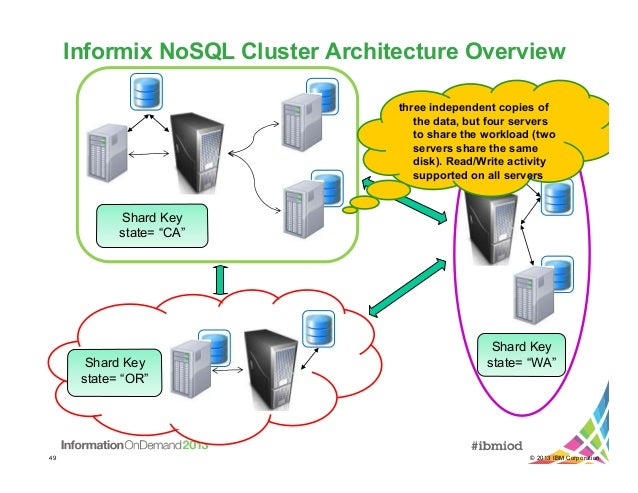 server clusters architecture overview