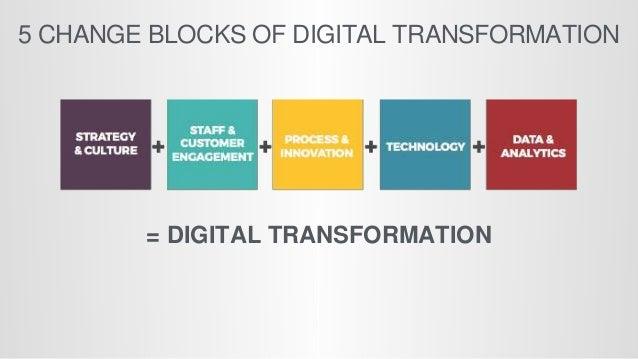 5 CHANGE BLOCKS OF DIGITAL TRANSFORMATION = DIGITAL TRANSFORMATION