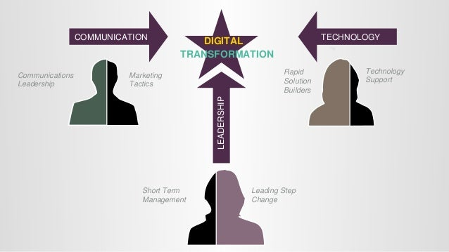 © All Rights Reserved 6 CHARACTERISTICS OF A DIGITAL INNOVATOR