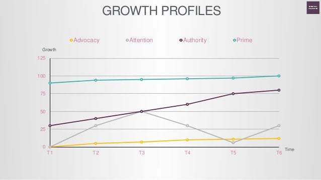 Customer Volume How Customer Perceives Your Business Lens Lock [ UK/Toursim] 5 6 Where are we now? Where can we go? IONOLO...