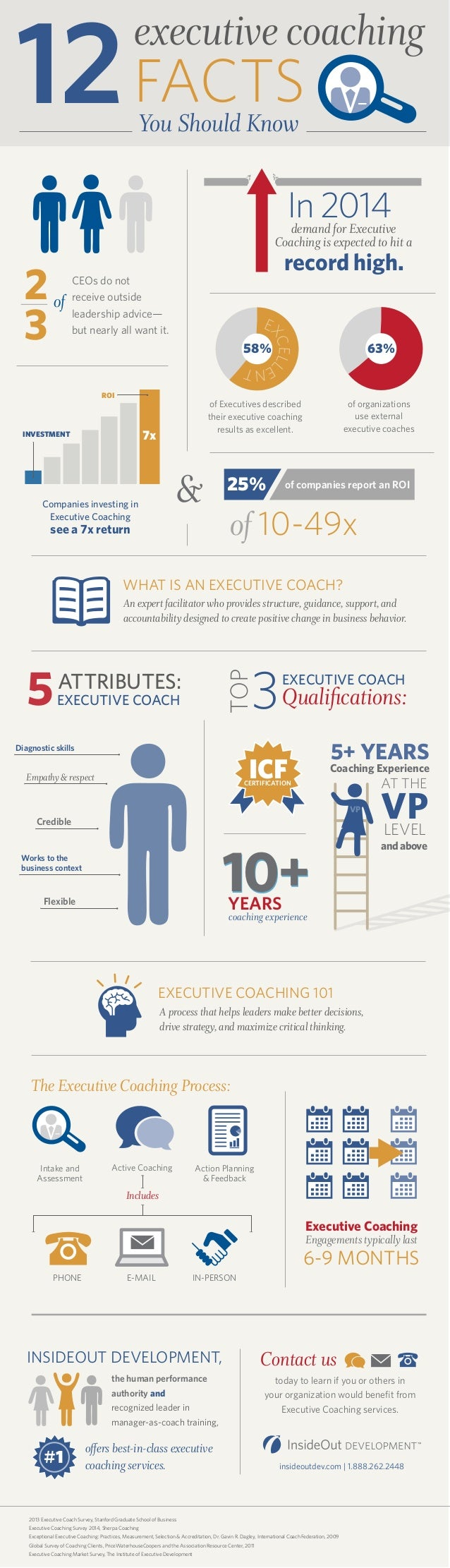 12 FACTS  executive coaching You Should Know  In 2014  demand for Executive Coaching is expected to hit a CEOs do not rece...